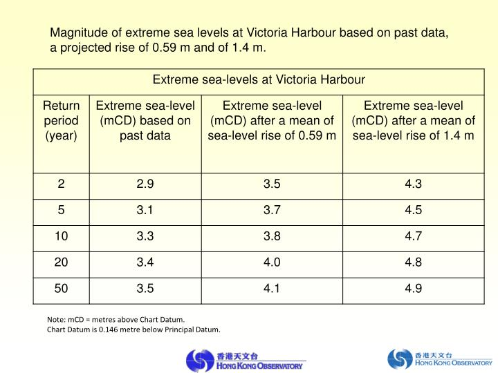 Magnitude of extreme sea levels at Victoria Harbour based on past data, a projected rise of 0.59 m and of 1.4 m.