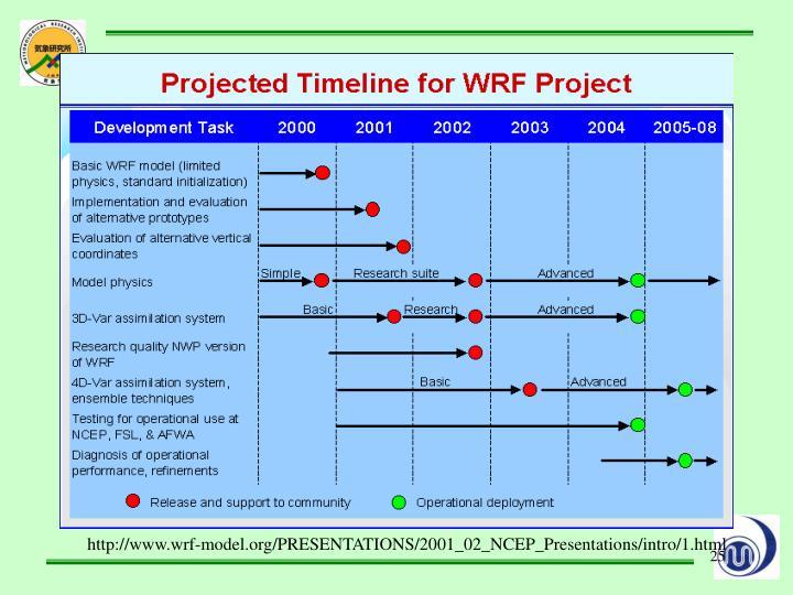 http://www.wrf-model.org/PRESENTATIONS/2001_02_NCEP_Presentations/intro/1.html