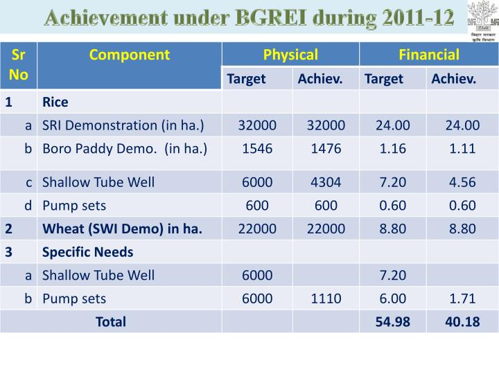 Achievement under BGREI during 2011-12