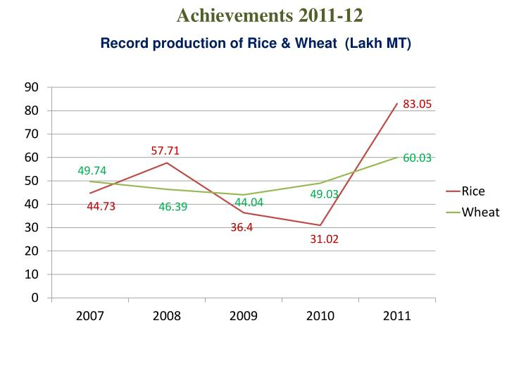 Record production of Rice & Wheat  (Lakh MT)
