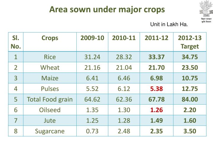 Area sown under major crops