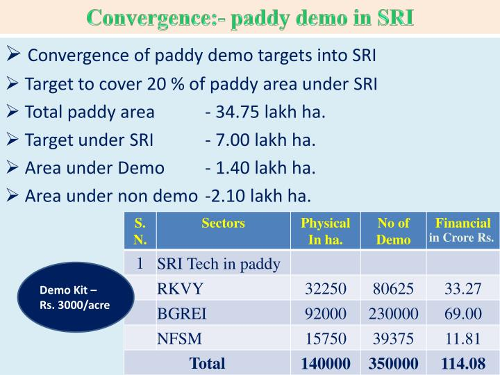 Convergence:- paddy demo in SRI