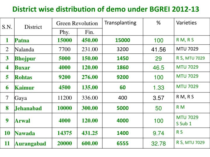 District wise distribution of demo under BGREI 2012-13