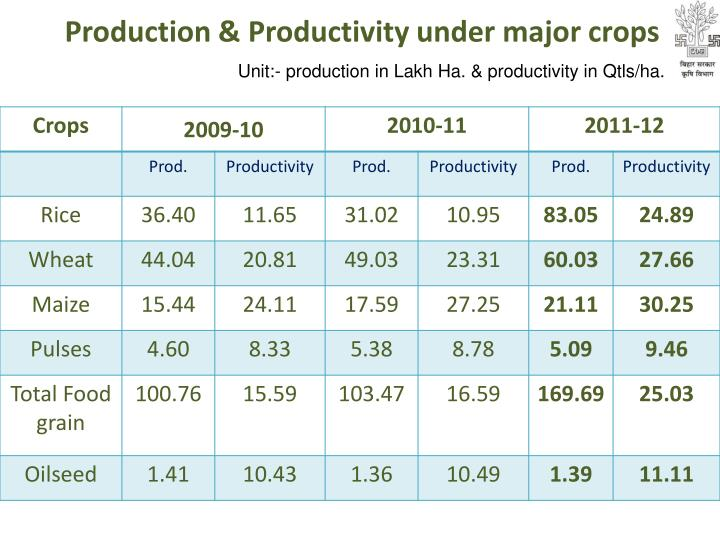 Unit:- production in Lakh Ha. & productivity in Qtls/ha.