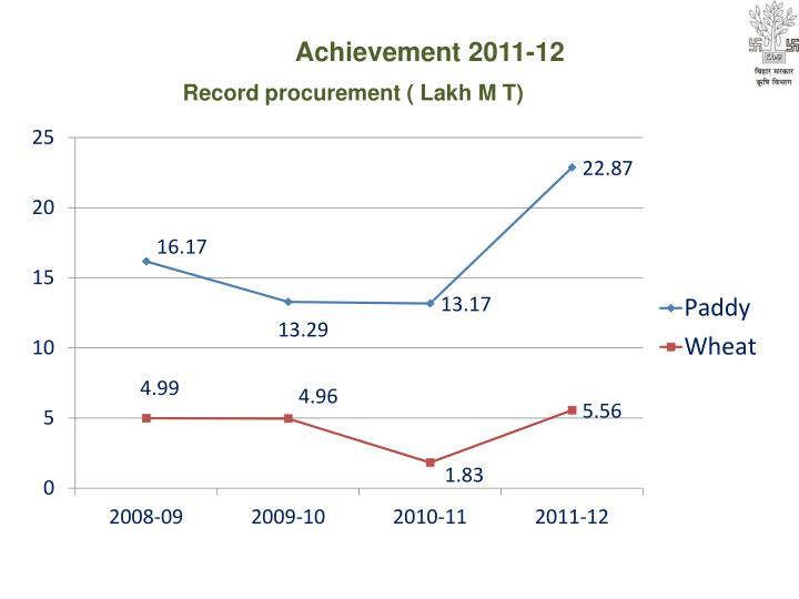 Achievement 2011-12