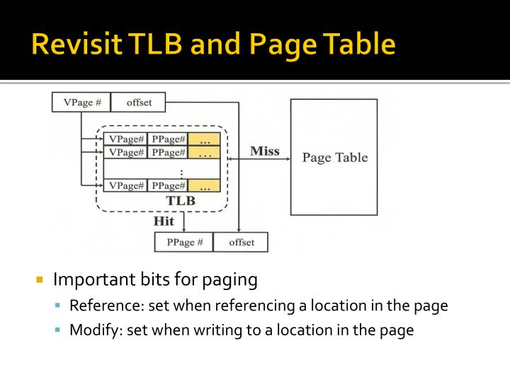 Revisit TLB and Page Table