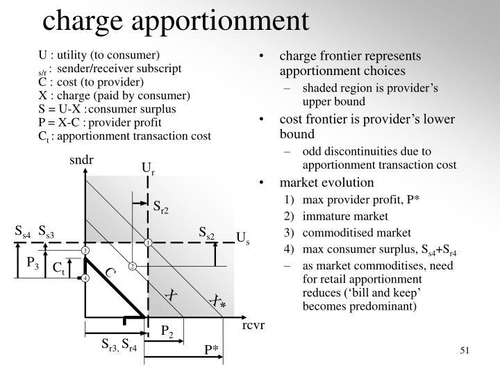 U :utility (to consumer)