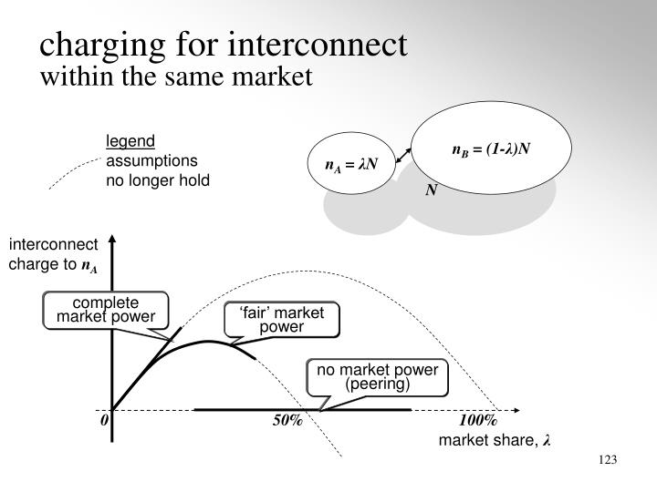 charging for interconnect