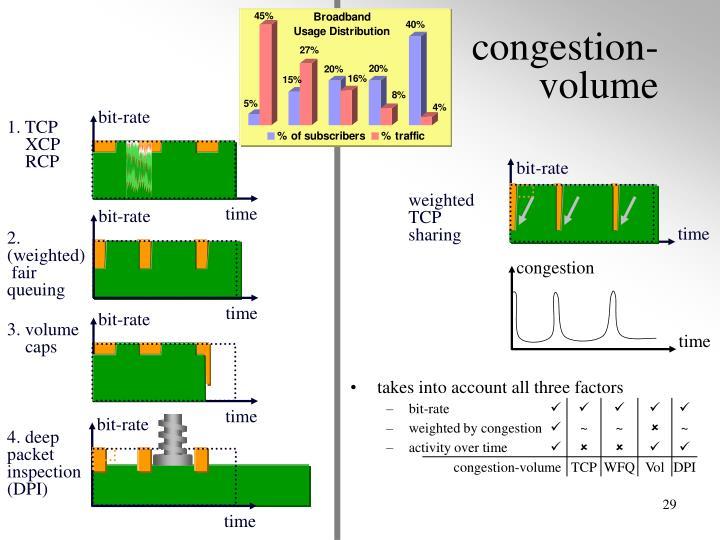 congestion-volume