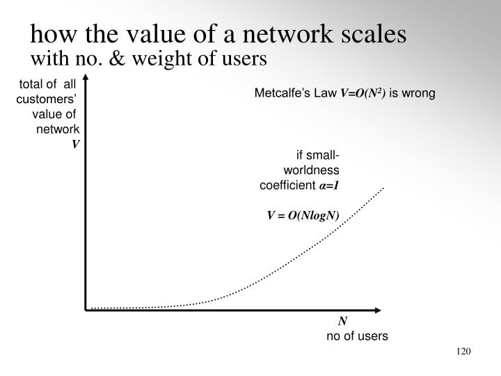 how the value of a network scales