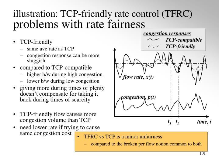 TCP-friendly