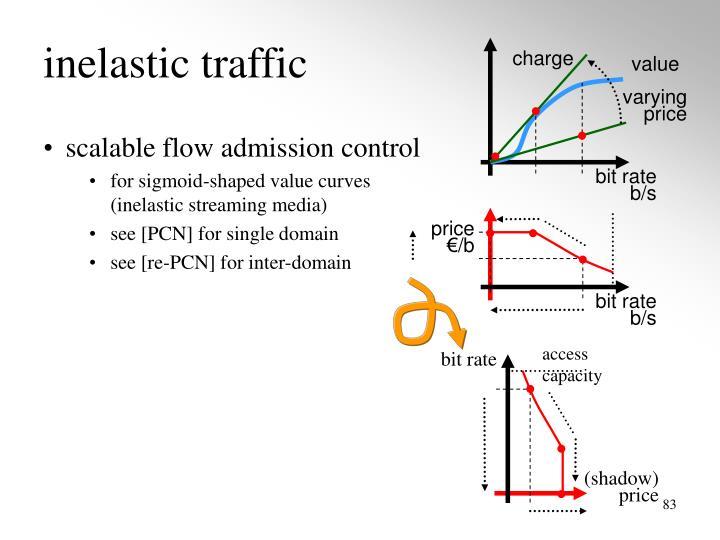 inelastic traffic