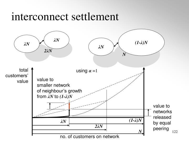 interconnect settlement