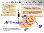 sneak preview flat fee best without effort qos if ingress net could see congestion