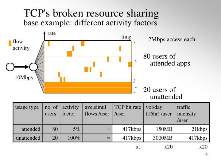 TCP's broken resource sharing