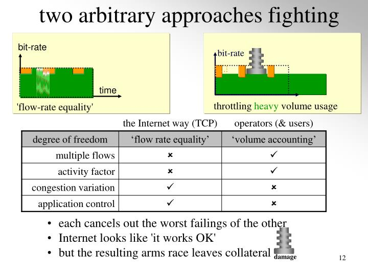 two arbitrary approaches fighting