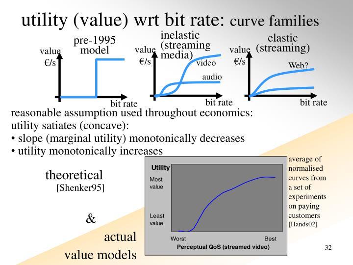 utility (value) wrt bit rate: