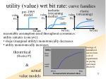 utility value wrt bit rate curve families