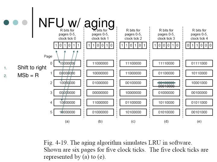 NFU w/ aging