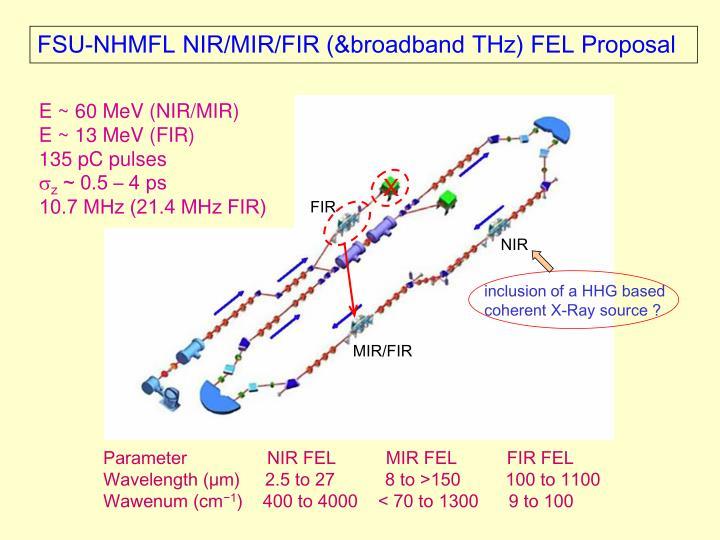 E ~ 60 MeV (NIR/MIR)
