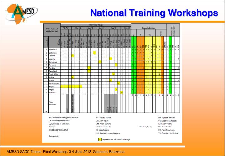 National Training Workshops