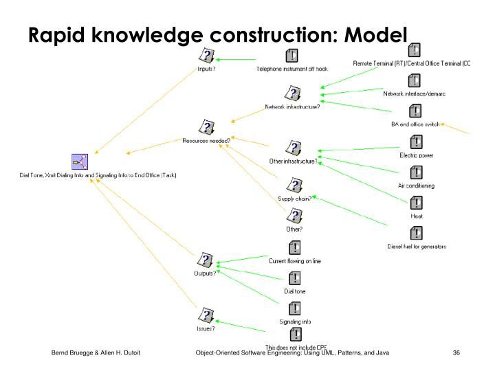 Rapid knowledge construction: Model