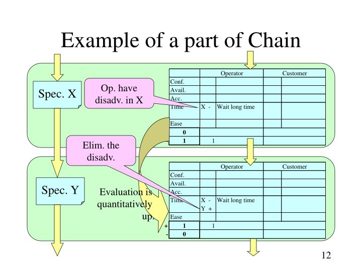Example of a part of Chain