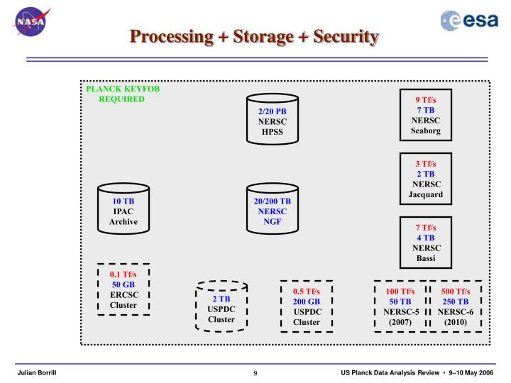 Processing + Storage + Security