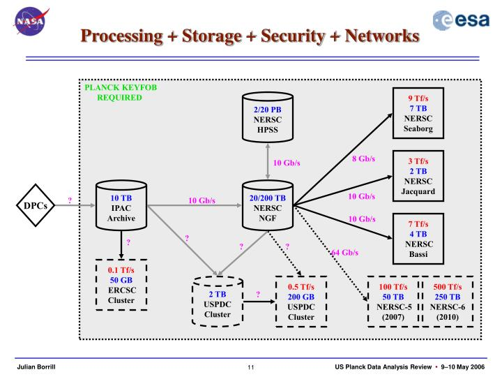 Processing + Storage + Security + Networks