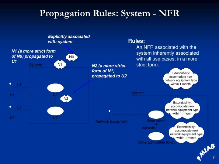 Propagation Rules: System - NFR