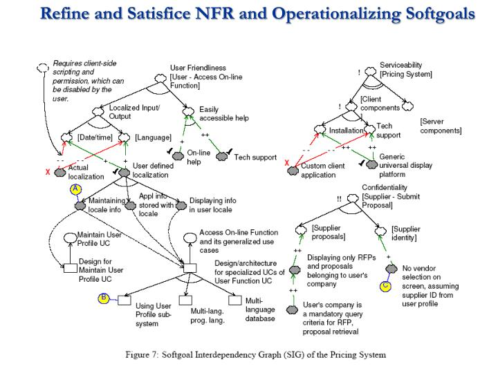 Refine and Satisfice NFR and Operationalizing Softgoals