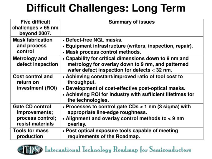 Difficult Challenges: Long Term