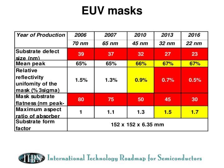 EUV masks