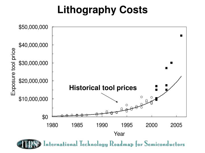 Lithography Costs