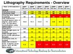 lithography requirements overview