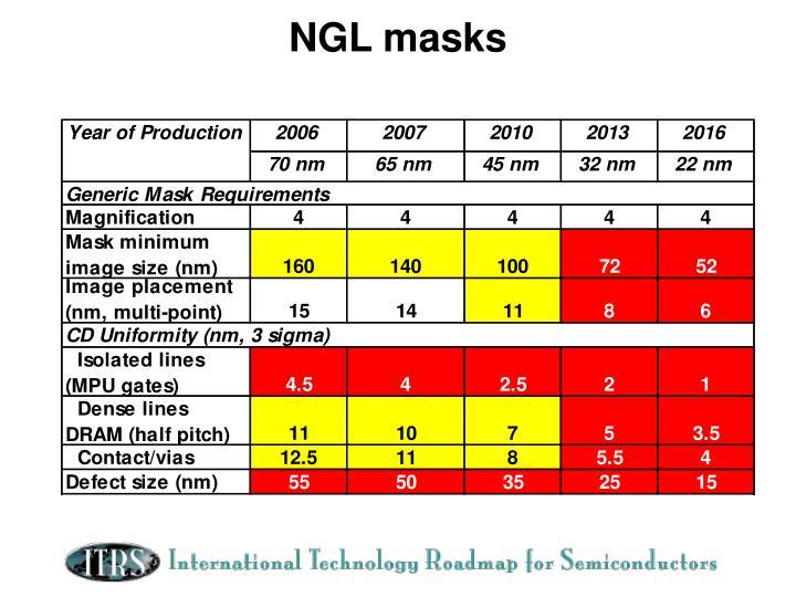 NGL masks