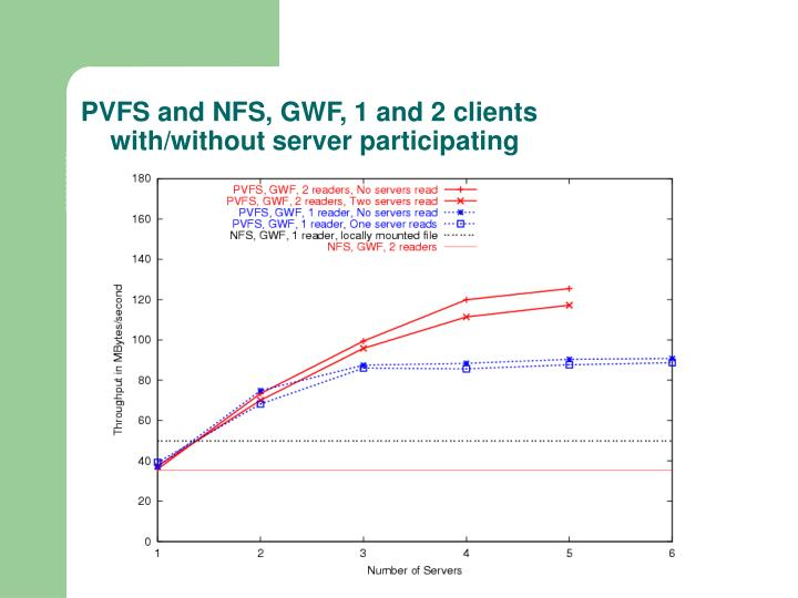 PVFS and NFS, GWF, 1 and 2 clients
