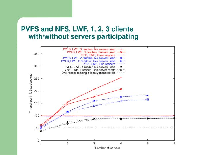 PVFS and NFS, LWF, 1, 2, 3 clients