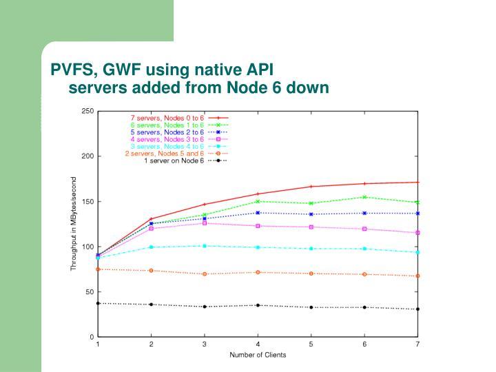 PVFS, GWF using native API
