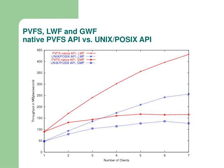 PVFS, LWF and GWF