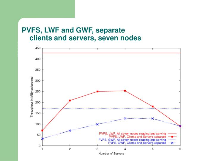 PVFS, LWF and GWF, separate