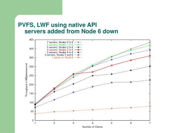 PVFS, LWF using native API