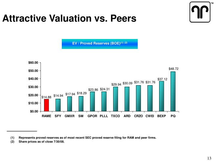 Attractive Valuation vs. Peers