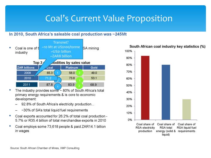 Coal's Current Value Proposition