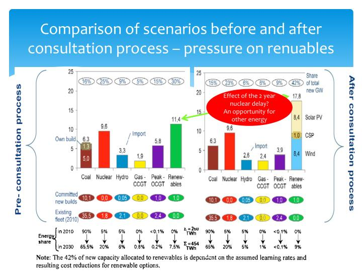 Comparison of scenarios before and after consultation process – pressure on renuables