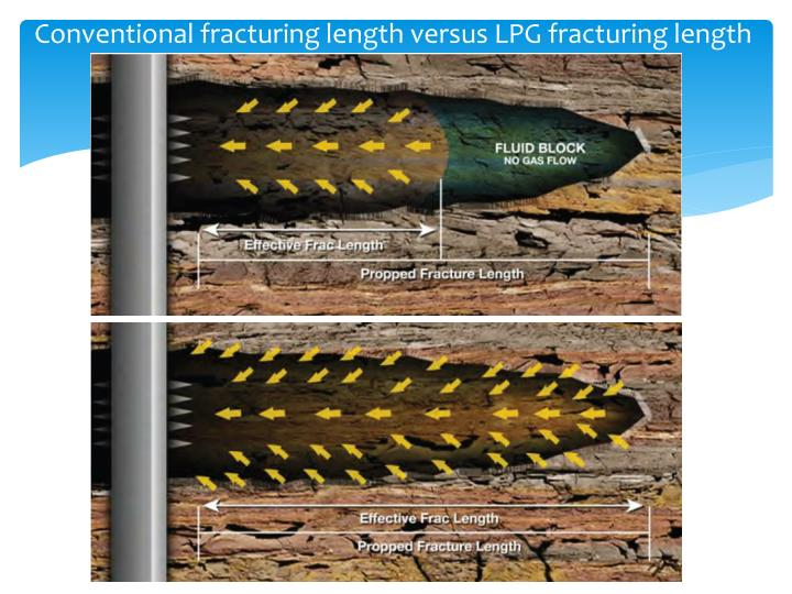 Conventional fracturing length versus LPG fracturing length