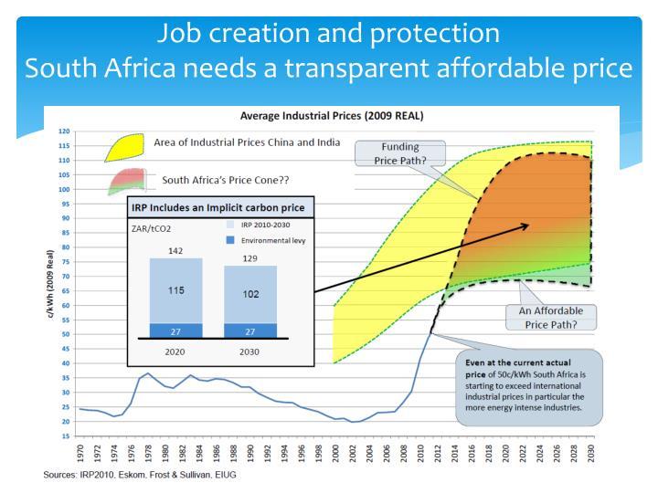 Job creation and protection