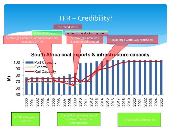 TFR – Credibility?