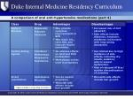a comparison of oral anti hypertensive medications part 4