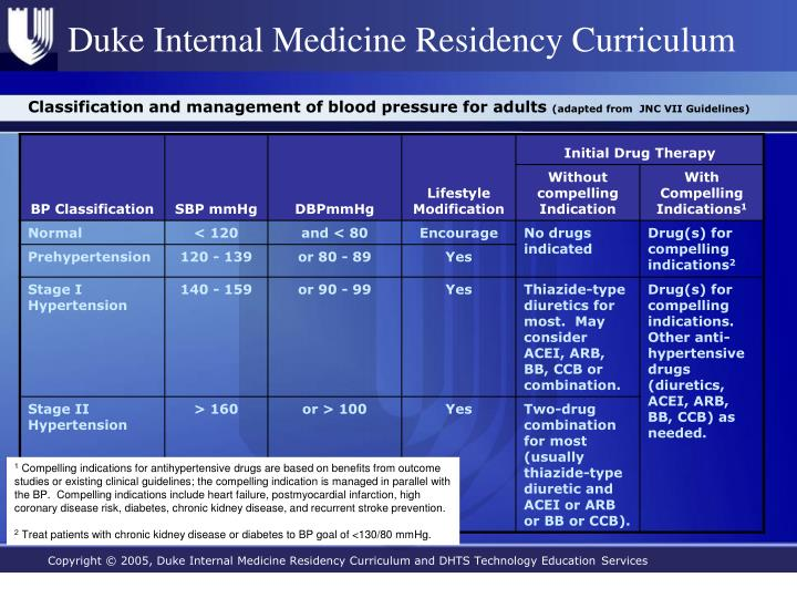 Classification and management of blood pressure for adults